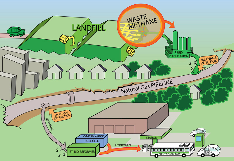 Hydrogen Extraction and Reuse from Landfill Methane